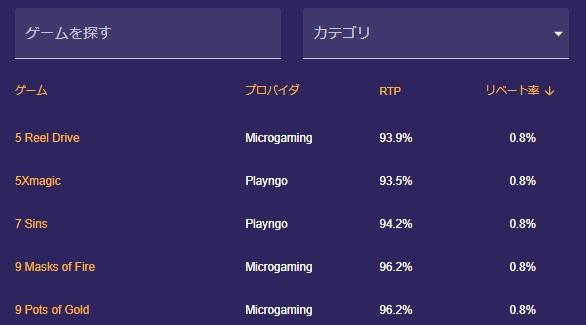 ゲームのRTPとリベート率