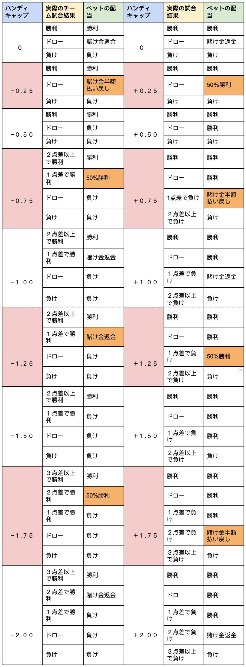 アジアンハンディキャップのハンデと配当表