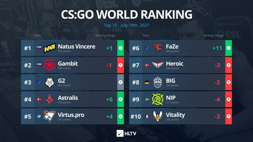 CSGO 現在の世界ランキング