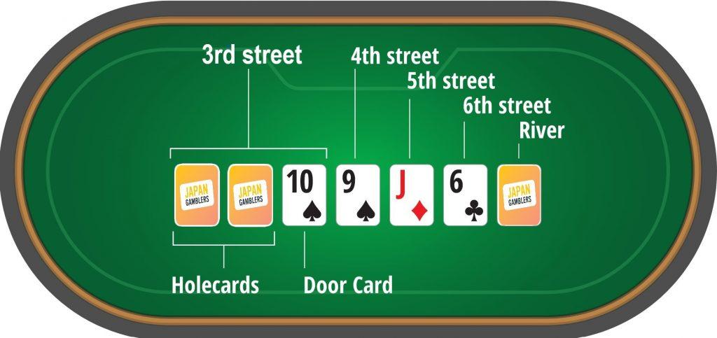 7カードスタッド
